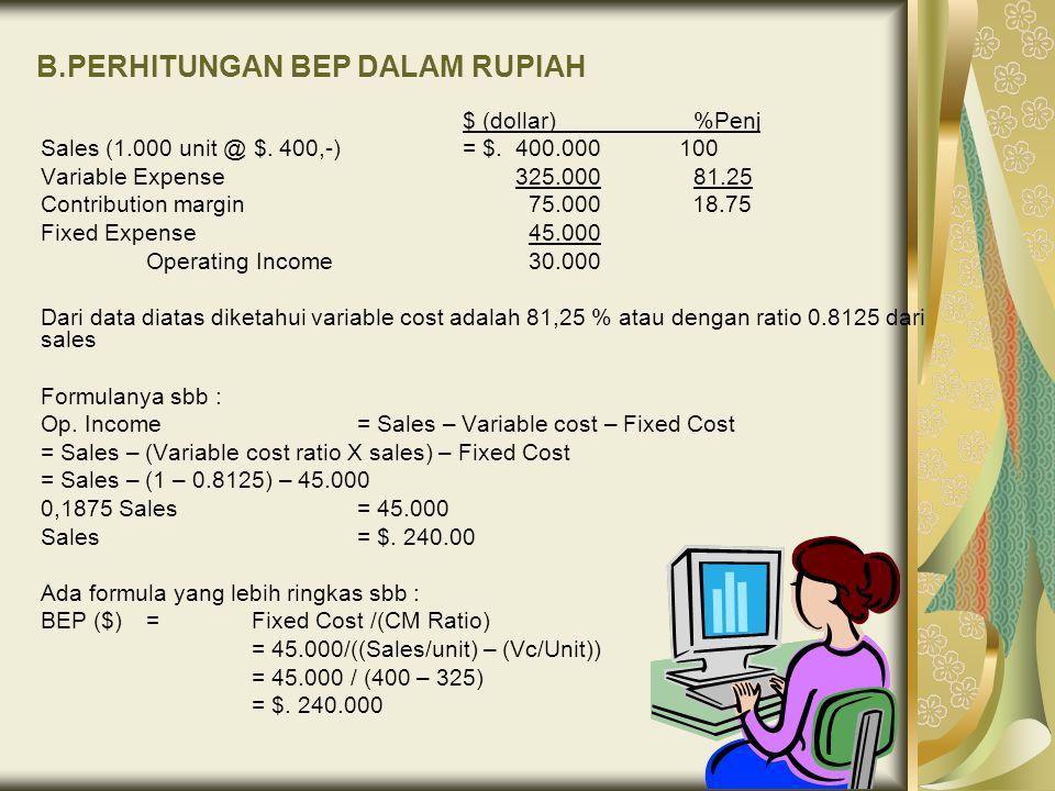 B.PERHITUNGAN BEP DALAM RUPIAH $ (dollar) %Penj Sales (1.000 unit @ $. 400,-)= $. 400.000 100 Variable Expense 325.000 81.25 Contribution margin 75.00