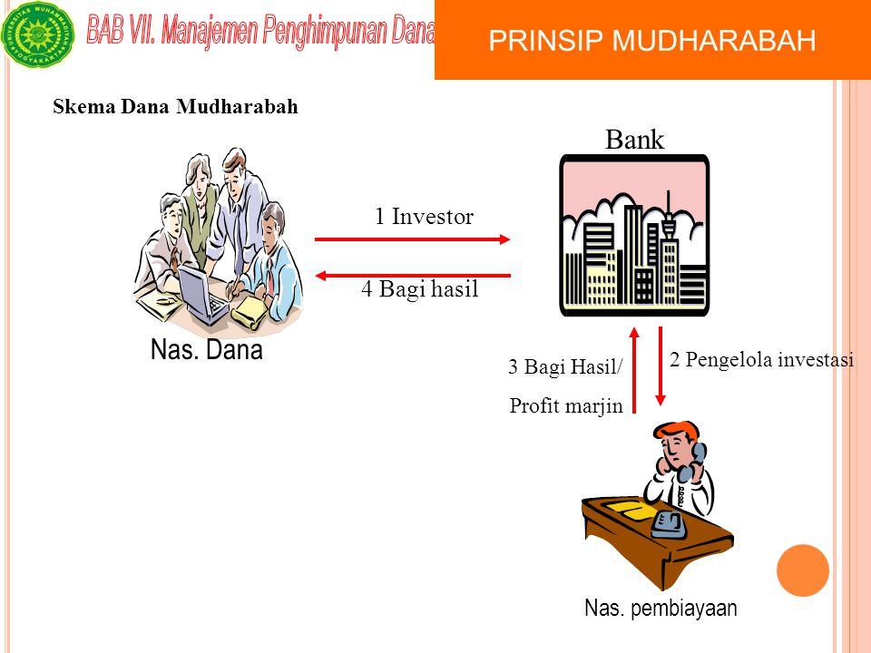 Penghimpunan Dana  Mudharabah –Akad usaha dua pihak dimana salah satunya memberikan modal (Sahibul Mal) sedangkan yang lainnya memberikan keahlian (Mudharib), dengan nisbah keuntungan yang disepakati dan apabila terjadi kerugian, maka pemilik modal menanggung kerugian tersebut.