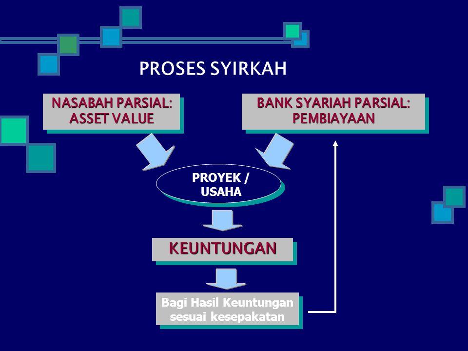 PROSES SYIRKAH NASABAH PARSIAL: ASSET VALUE NASABAH PARSIAL: ASSET VALUE KEUNTUNGANKEUNTUNGAN Bagi Hasil Keuntungan sesuai kesepakatan Bagi Hasil Keuntungan sesuai kesepakatan BANK SYARIAH PARSIAL: PEMBIAYAAN PEMBIAYAAN PROYEK / USAHA