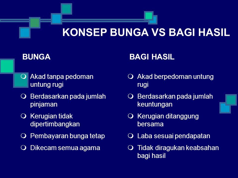 BANK ISLAM VS KONVENSIONAL
