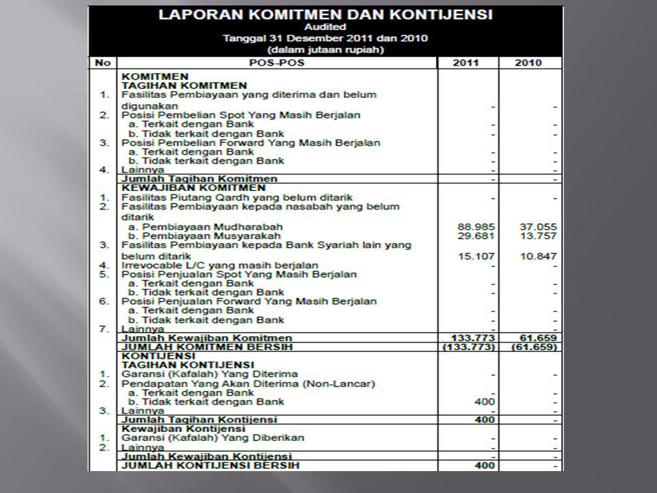 Analisis Komitmen dan Kontinjensi Tagihan komitmen pada tahun 2011 dan 2010 tidak disebutkan oleh bank muamalat.