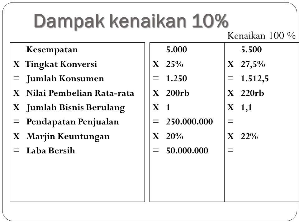 Dampak kenaikan 10% Kesempatan X Tingkat Konversi = Jumlah Konsumen X Nilai Pembelian Rata-rata X Jumlah Bisnis Berulang = Pendapatan Penjualan X Marjin Keuntungan = Laba Bersih 5.000 X 25% = 1.250 X 200rb X 1 = 250.000.000 X 20% = 50.000.000 5.500 X 27,5% = 1.512,5 X 220rb X 1,1 = X 22% = Kenaikan 100 %