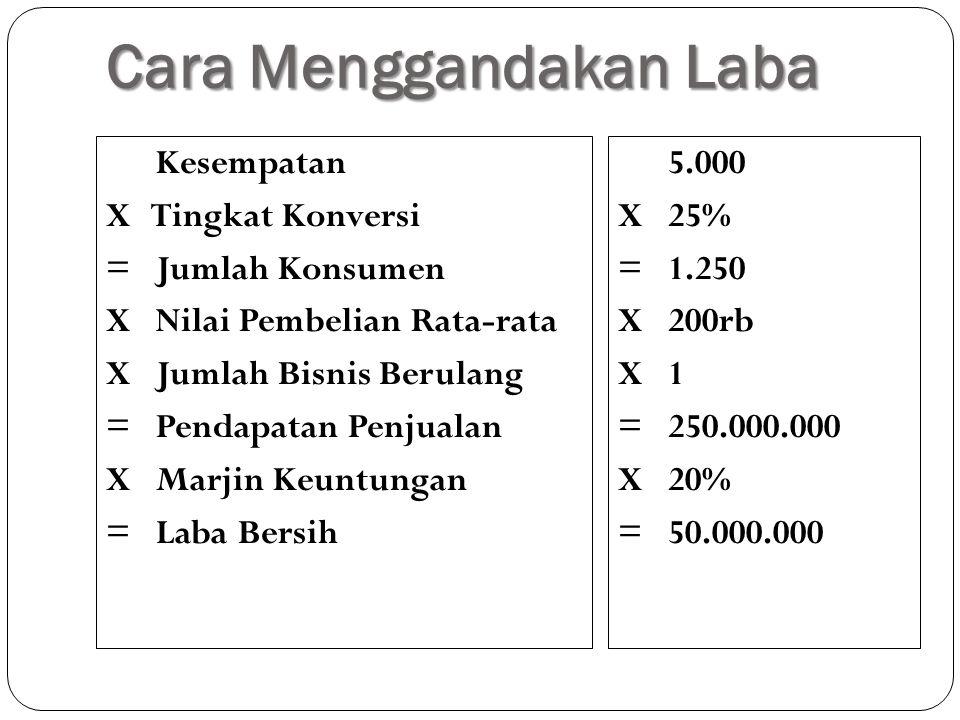 Cara Menggandakan Laba Kesempatan X Tingkat Konversi = Jumlah Konsumen X Nilai Pembelian Rata-rata X Jumlah Bisnis Berulang = Pendapatan Penjualan X M