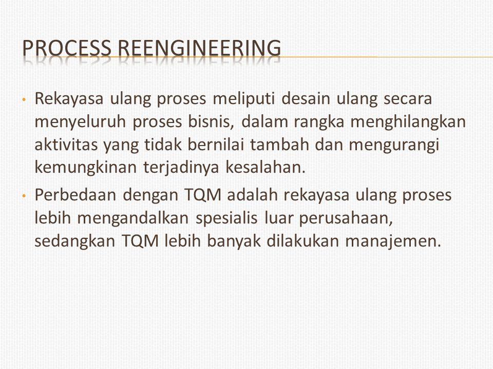 Rekayasa ulang proses meliputi desain ulang secara menyeluruh proses bisnis, dalam rangka menghilangkan aktivitas yang tidak bernilai tambah dan mengu