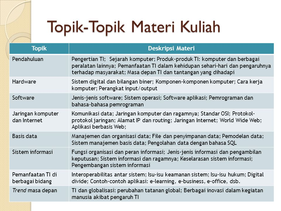 Topik-Topik Materi Kuliah TopikDeskripsi Materi PendahuluanPengertian TI; Sejarah komputer; Produk-produk TI: komputer dan berbagai peralatan lainnya;