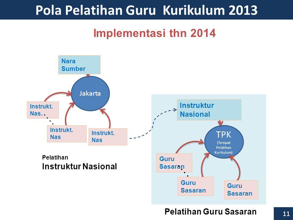 TPK (Tempat Pelatihan Kurikulum) Instruktur Nasional Guru Sasaran..