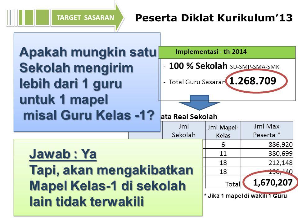 Implementasi - th 2013 - 5 % Sekolah SD-SMP-SMA-SMK di 295 kab - Seluruh Guru di sekolah terpilih, dgn mapel sasaran ttt.
