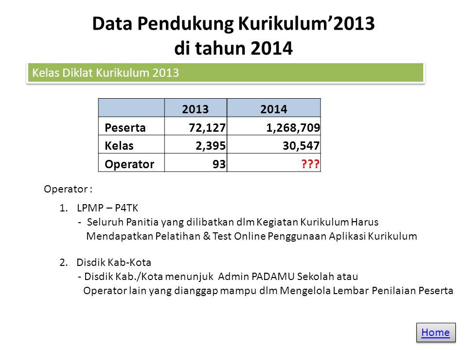 Data Pendukung Kurikulum'2013 di tahun 2014 Kelas Diklat Kurikulum 2013 2013 Peserta 72,127 Kelas 2,395 Operator93 Operator : 2.