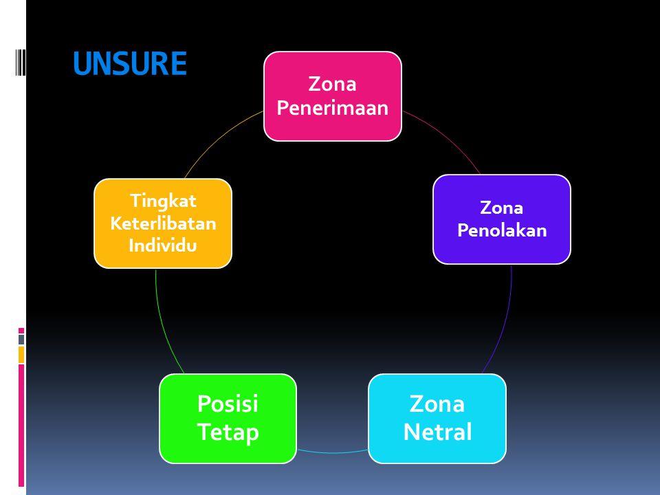 UNSURE Zona Penerimaan Zona Penolakan Zona Netral Posisi Tetap Tingkat Keterlibatan Individu