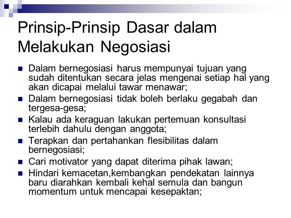 Prinsip-Prinsip Dasar..........