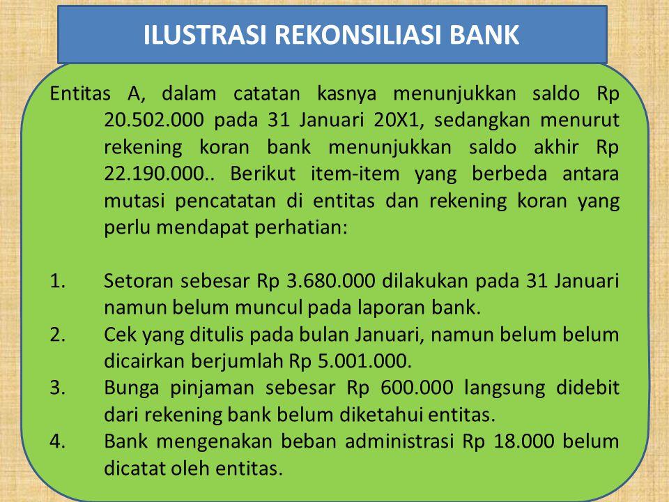 Entitas A, dalam catatan kasnya menunjukkan saldo Rp 20.502.000 pada 31 Januari 20X1, sedangkan menurut rekening koran bank menunjukkan saldo akhir Rp 22.190.000..