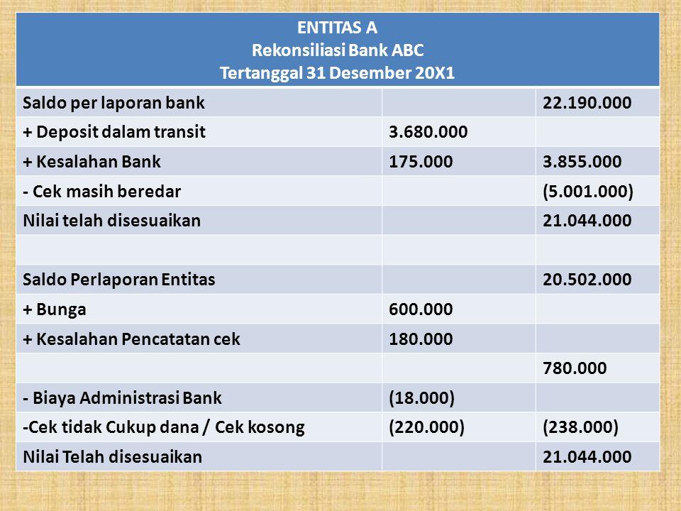 ENTITAS A Rekonsiliasi Bank ABC Tertanggal 31 Desember 20X1 Saldo per laporan bank22.190.000 + Deposit dalam transit3.680.000 + Kesalahan Bank175.0003.855.000 - Cek masih beredar(5.001.000) Nilai telah disesuaikan21.044.000 Saldo Perlaporan Entitas20.502.000 + Bunga600.000 + Kesalahan Pencatatan cek180.000 780.000 - Biaya Administrasi Bank(18.000) -Cek tidak Cukup dana / Cek kosong(220.000)(238.000) Nilai Telah disesuaikan21.044.000