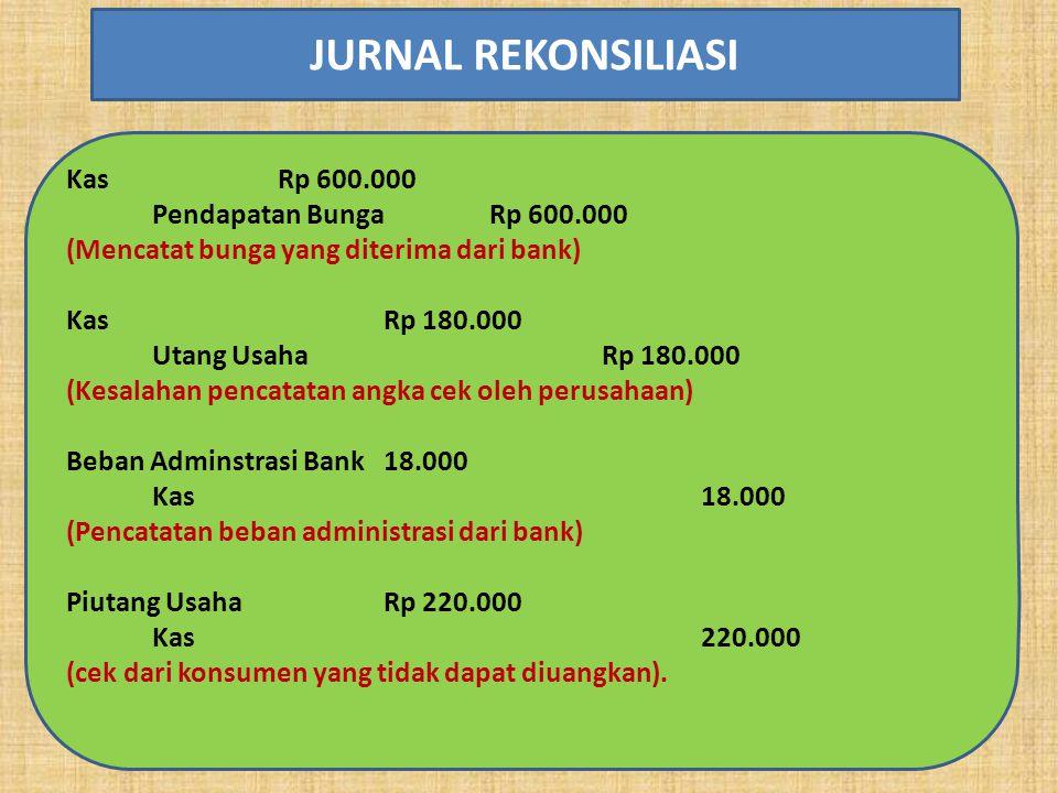 Kas Rp 600.000 Pendapatan BungaRp 600.000 (Mencatat bunga yang diterima dari bank) KasRp 180.000 Utang Usaha Rp 180.000 (Kesalahan pencatatan angka cek oleh perusahaan) Beban Adminstrasi Bank18.000 Kas18.000 (Pencatatan beban administrasi dari bank) Piutang UsahaRp 220.000 Kas220.000 (cek dari konsumen yang tidak dapat diuangkan).