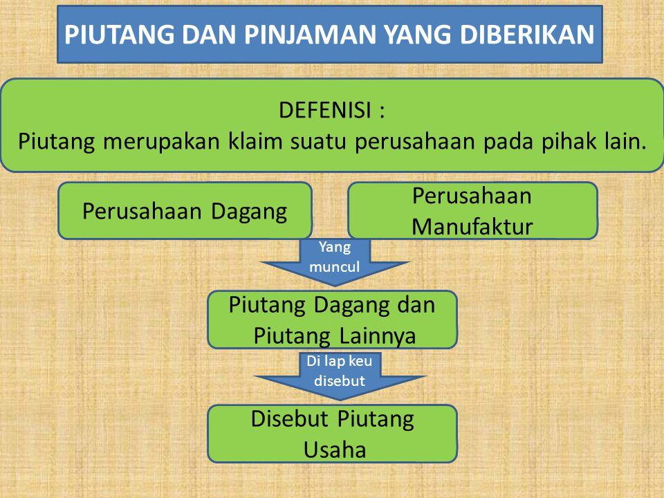 DEFENISI : Piutang merupakan klaim suatu perusahaan pada pihak lain.