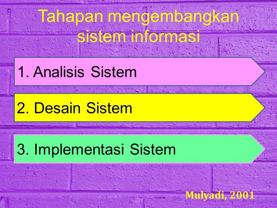 Tahapan mengembangkan sistem informasi 1. Analisis Sistem 2. Desain Sistem 3. Implementasi Sistem Mulyadi, 2001