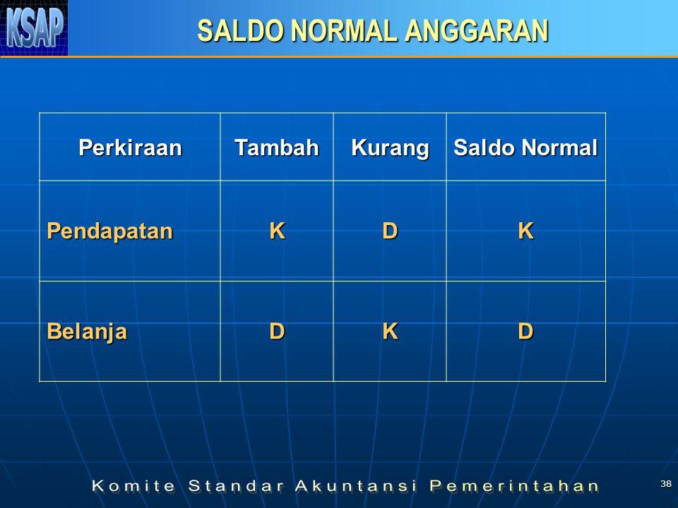 38 SALDO NORMAL ANGGARAN PerkiraanTambahKurang Saldo Normal PendapatanKDK BelanjaDKD