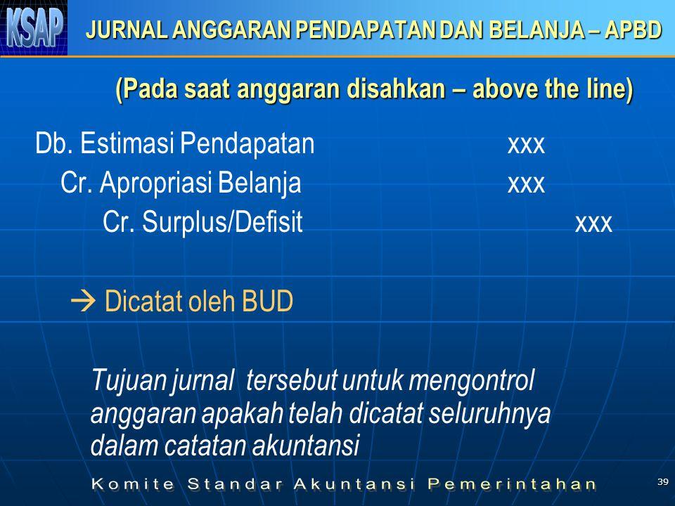 39 JURNAL ANGGARAN PENDAPATAN DAN BELANJA – APBD (Pada saat anggaran disahkan – above the line) Db. Estimasi Pendapatanxxx Cr. Apropriasi Belanja xxx