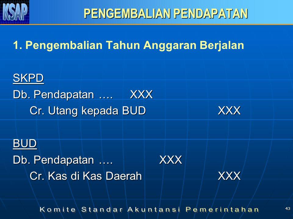 43 PENGEMBALIAN PENDAPATAN PENGEMBALIAN PENDAPATAN 1. Pengembalian Tahun Anggaran BerjalanSKPD Db. Pendapatan …. XXX Cr. Utang kepada BUD XXX BUD Db.