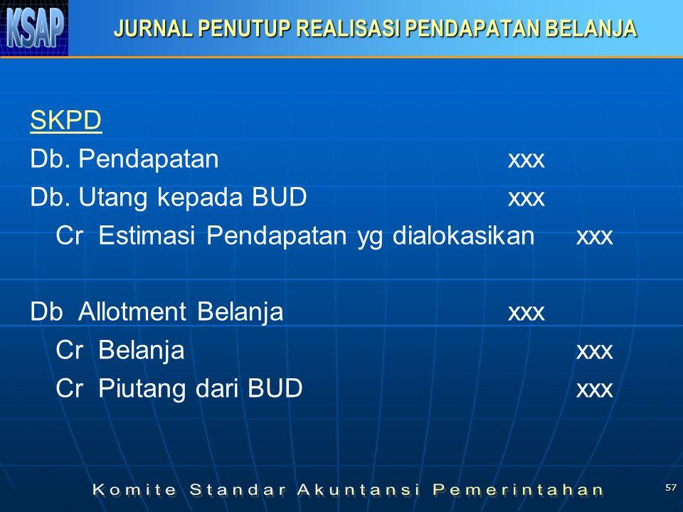 57 JURNAL PENUTUP REALISASI PENDAPATAN BELANJA SKPD Db. Pendapatanxxx Db. Utang kepada BUDxxx Cr Estimasi Pendapatan yg dialokasikanxxx Db Allotment B