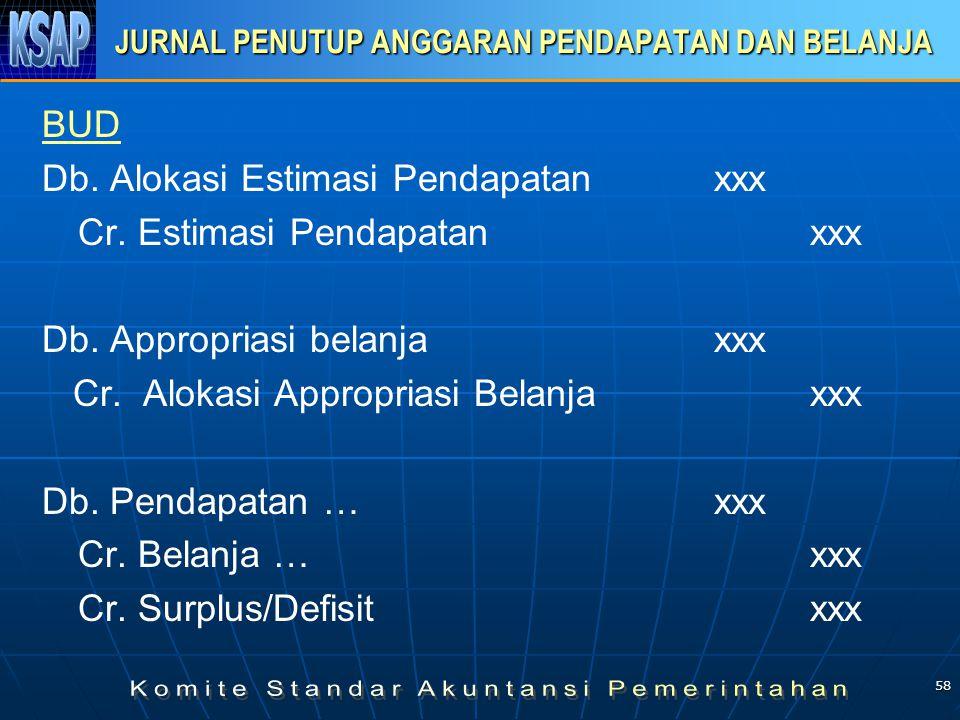 58 JURNAL PENUTUP ANGGARAN PENDAPATAN DAN BELANJA BUD Db. Alokasi Estimasi Pendapatan xxx Cr. Estimasi Pendapatanxxx Db. Appropriasi belanjaxxx Cr. Al