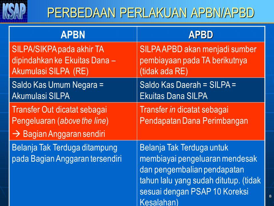 8 PERBEDAAN PERLAKUAN APBN/APBD APBNAPBD SILPA/SIKPA pada akhir TA dipindahkan ke Ekuitas Dana – Akumulasi SILPA (RE) SILPA APBD akan menjadi sumber pembiayaan pada TA berikutnya (tidak ada RE) Saldo Kas Umum Negara = Akumulasi SILPA Saldo Kas Daerah = SILPA = Ekuitas Dana SILPA Transfer Out dicatat sebagai Pengeluaran ( above the line )  Bagian Anggaran sendiri Transfer in dicatat sebagai Pendapatan Dana Perimbangan Belanja Tak Terduga ditampung pada Bagian Anggaran tersendiri Belanja Tak Terduga untuk membiayai pengeluaran mendesak dan pengembalian pendapatan tahun lalu yang sudah ditutup.