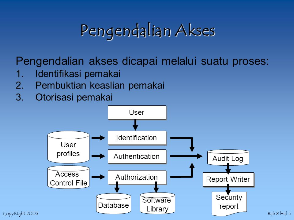 CopyRIght 2005 Bab 8 Hal 5 Pengendalian Akses Pengendalian akses dicapai melalui suatu proses: 1.Identifikasi pemakai 2.Pembuktian keaslian pemakai 3.Otorisasi pemakai User Identification Authentication Authorization User profiles Access Control File Database Software Library Audit Log Report Writer Security report