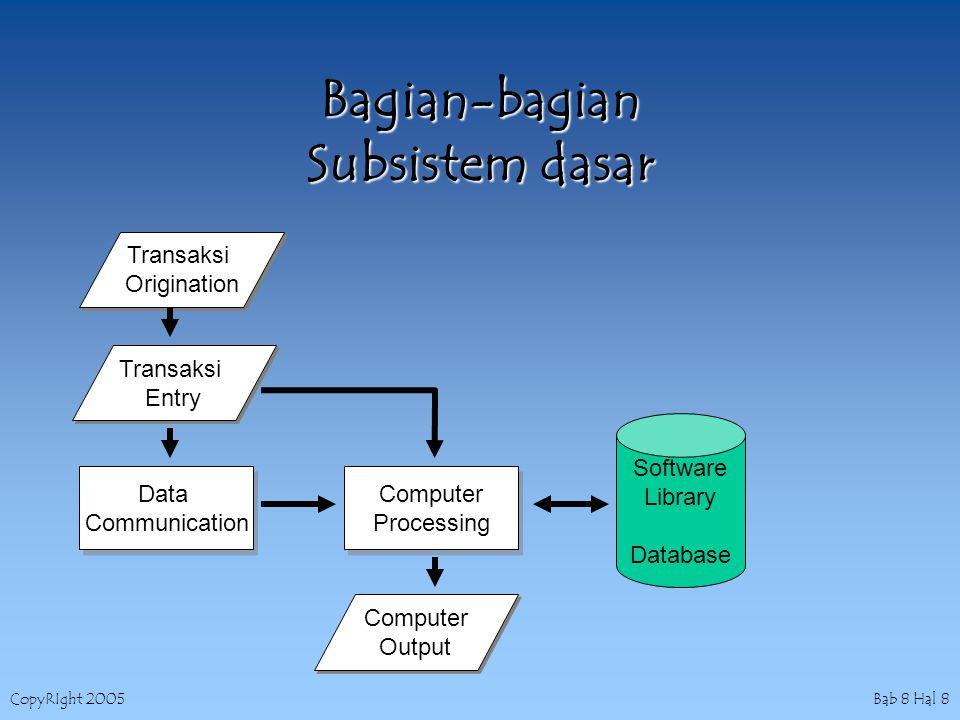 CopyRIght 2005 Bab 8 Hal 9 Kontrol pada Permulaan Transaksi & Entry Data Kontrol pada permulaan Transaksi -Permulaan dokumen sumber -Kewenangan -Pembuatan Input komputer -Penanganan kesalahan -Penyimpanan Dokumen Sumber Kontrol pada Entry Data -Entry Data -Veryfikasi Data -Penanganan Kesalahan -Penyeimbangan Batch