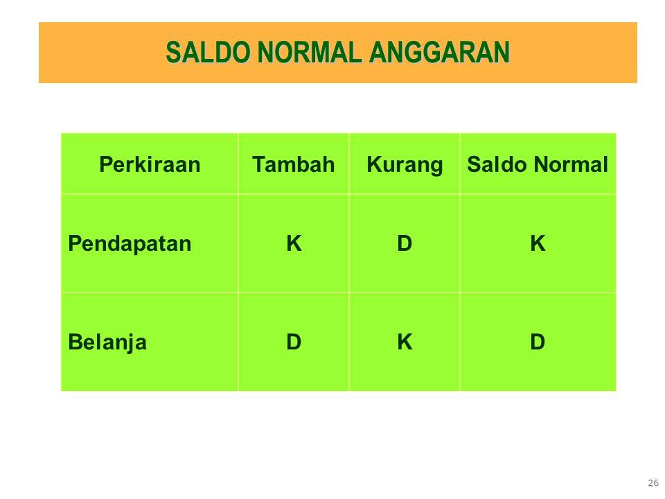 26 SALDO NORMAL ANGGARAN PerkiraanTambahKurangSaldo Normal PendapatanKDK BelanjaDKD