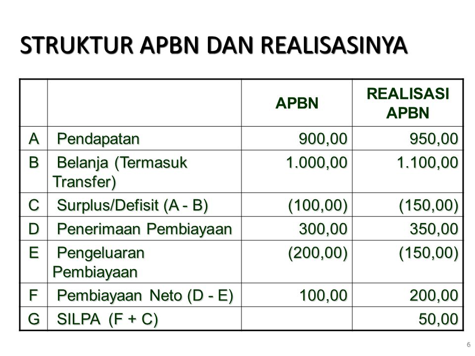 6 STRUKTUR APBN DAN REALISASINYA APBN REALISASI APBN A Pendapatan Pendapatan900,00950,00 B Belanja (Termasuk Transfer) Belanja (Termasuk Transfer)1.00