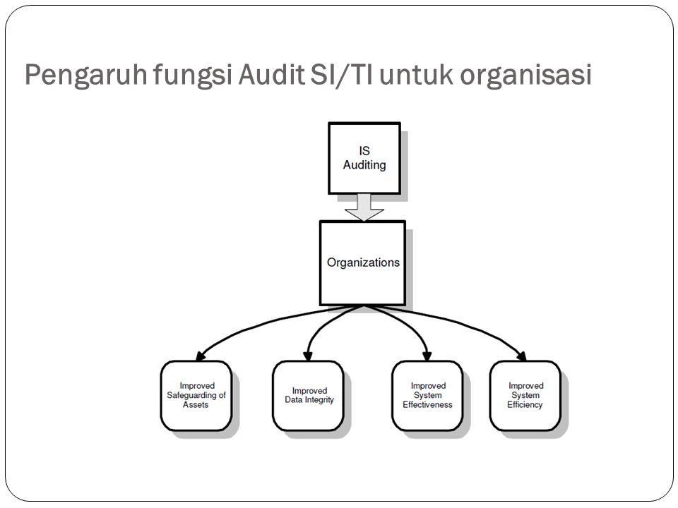Pengaruh fungsi Audit SI/TI untuk organisasi