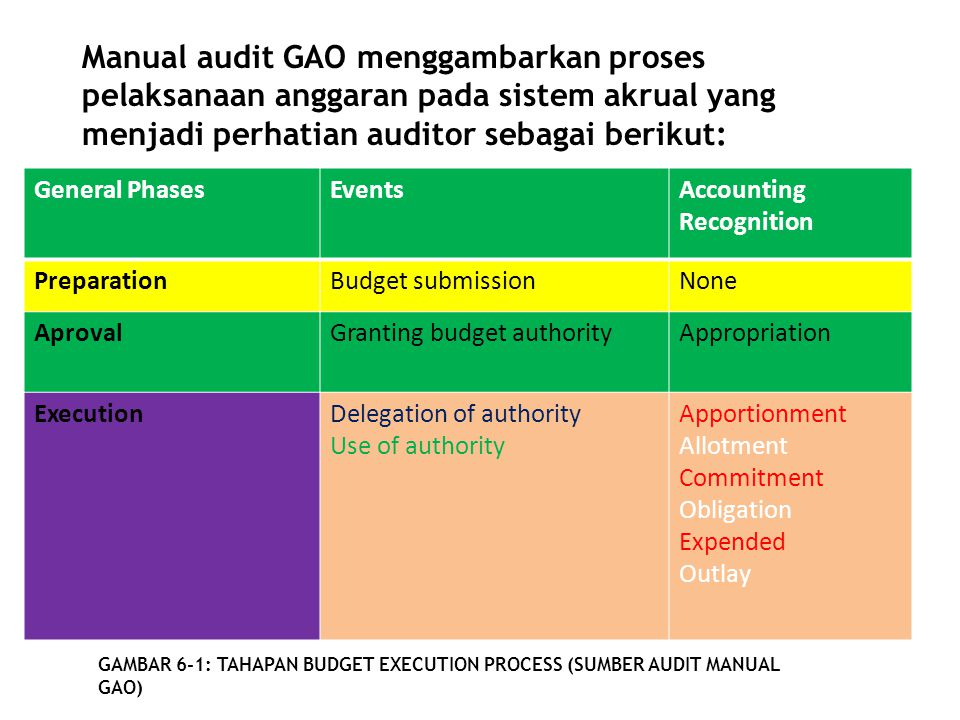 General PhasesEventsAccounting Recognition PreparationBudget submissionNone AprovalGranting budget authorityAppropriation ExecutionDelegation of autho
