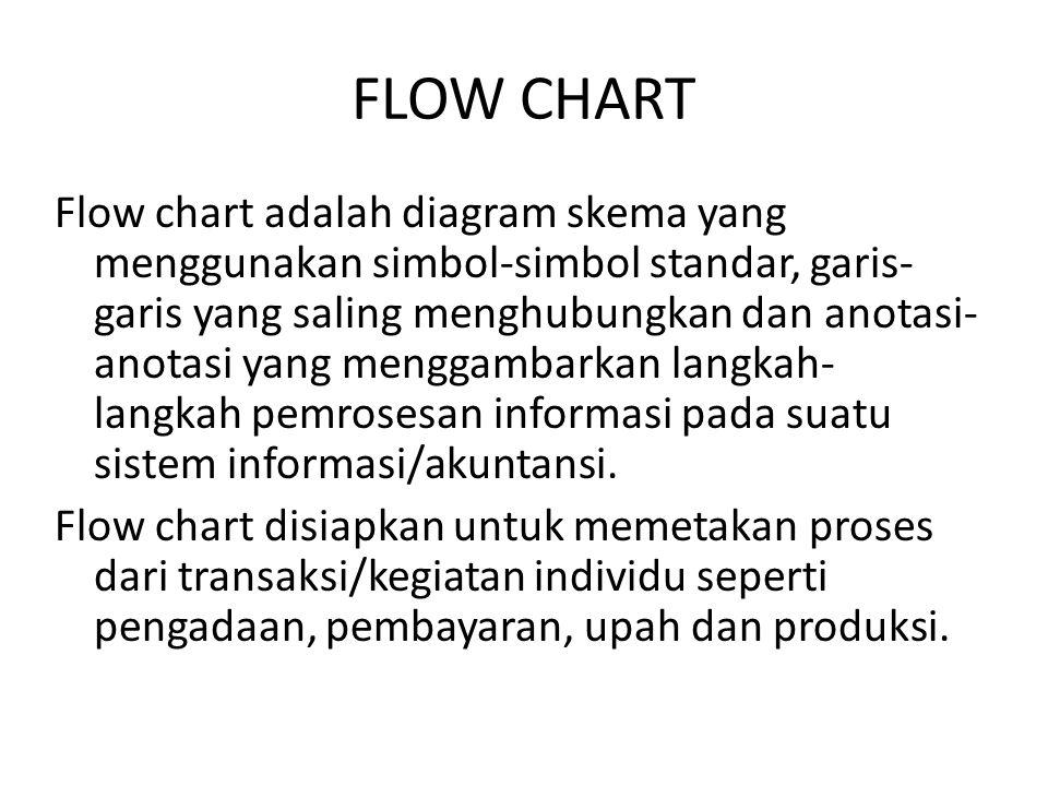 FLOW CHART Flow chart adalah diagram skema yang menggunakan simbol-simbol standar, garis- garis yang saling menghubungkan dan anotasi- anotasi yang me