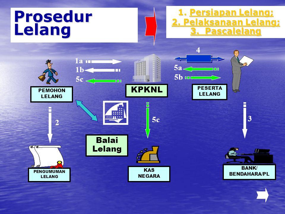 Prosedur Lelang PENGUMUMAN LELANG BANK/ BENDAHARA/PL KAS NEGARA KPKNL PEMOHON LELANG PESERTA LELANG 1a1a 1b1b 5c 4 5a 5b 2 5c 3 Balai Lelang 1.