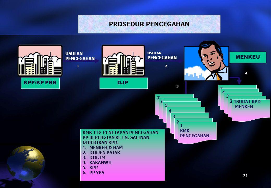 PENCEGAHAN Main Menu DASAR HUKUM PASAL 29 S.D. 32 UU PPSP DEFINISI adalah larangan yang bersifat sementara terhadap Penanggung Pajak tertentu untuk ke