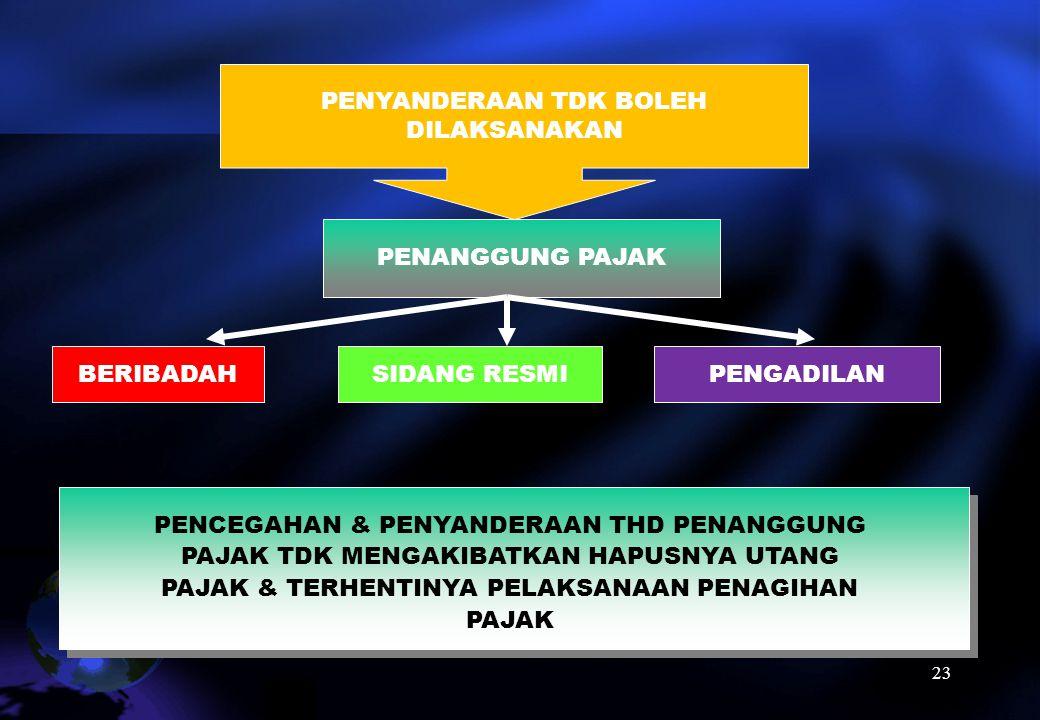 22 PENYANDERAAN (PASAL 33 S.D. 36 UU PPSP) pengekangan sementara waktu kebebasan Penanggung Pajak dengan menempatkannya di tempat tertentu (Pasal 1 an
