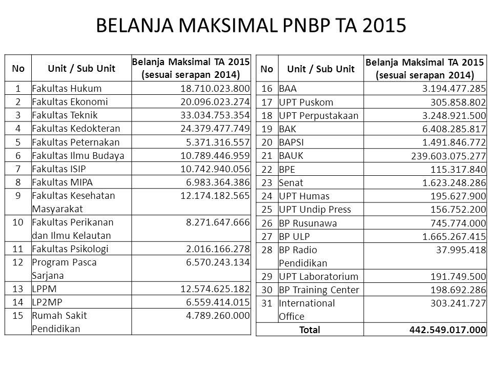 NoUnit / Sub Unit Belanja Maksimal TA 2015 (sesuai serapan 2014) 1Fakultas Hukum18.710.023.800 2Fakultas Ekonomi20.096.023.274 3Fakultas Teknik33.034.