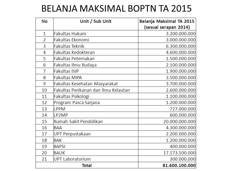 NoUnit / Sub UnitBelanja Maksimal TA 2015 (sesuai serapan 2014) 1Fakultas Hukum 3.200.000.000 2Fakultas Ekonomi 3.000.000.000 3Fakultas Teknik 6.300.0
