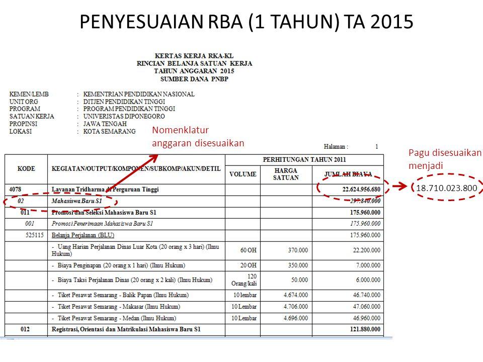 18.710.023.800 PENYESUAIAN RBA (1 TAHUN) TA 2015 Pagu disesuaikan menjadi Nomenklatur anggaran disesuaikan