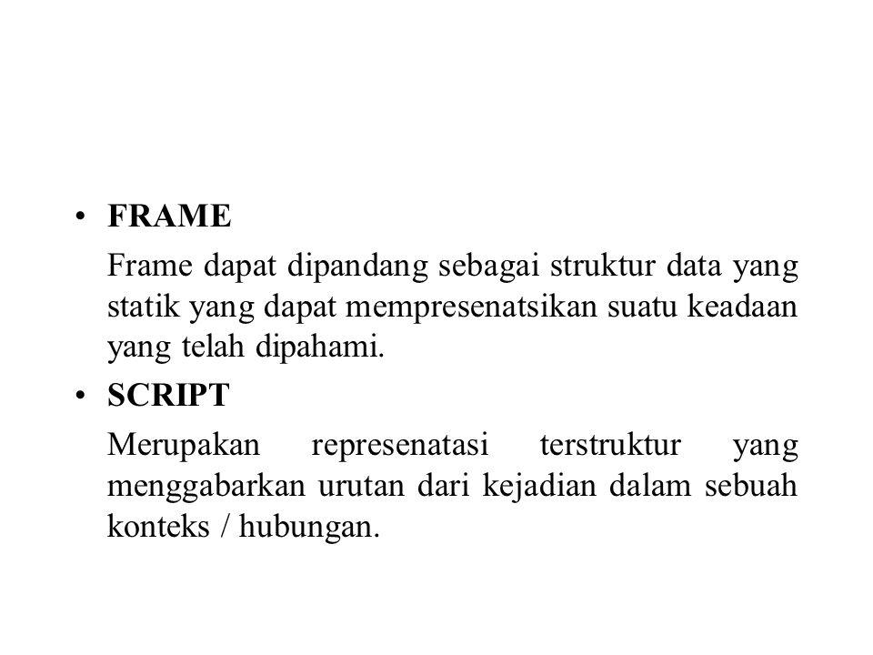 FRAME Frame dapat dipandang sebagai struktur data yang statik yang dapat mempresenatsikan suatu keadaan yang telah dipahami.