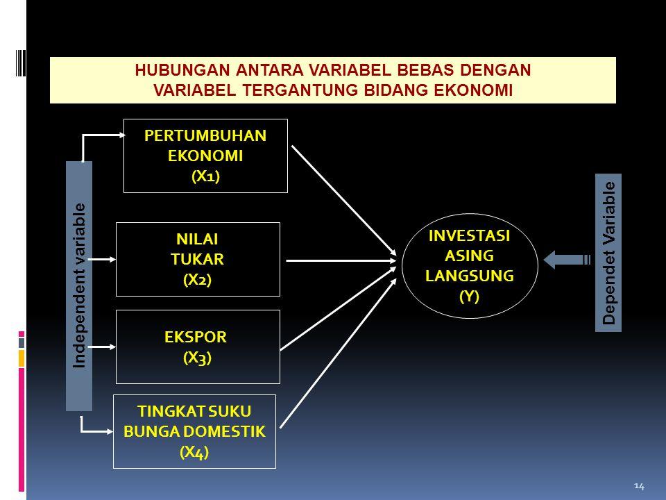 13 HUBUNGAN ANTARA VARIABEL BEBAS DENGAN VARIABEL BERGANTUNG PADA BIDANG SDM VARIABEL TERIKATVARIABEL BEBAS Kematangan Emosi (X 2 ) Intelegensi (X 1 ) Kematangan Sosial (X 3 ) Kualitas Pelayanan Jasa (Y)