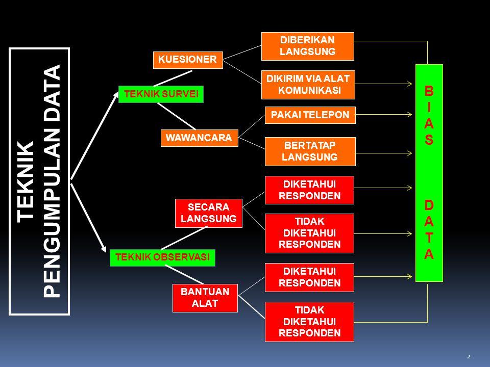 METODOLOGI PENYUSUNAN KUESIONER 1 Munawar Asikin, S.Si, MSE