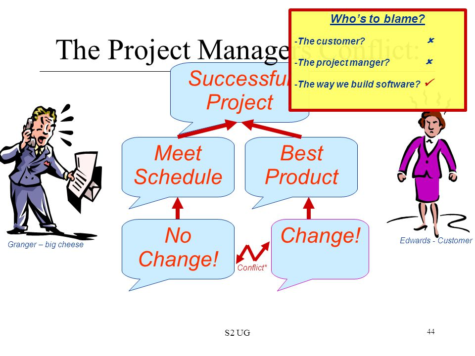 S2 UG 44 No Change! Change! Granger – big cheese Edwards - Customer Conflict* Meet Schedule Best Product Successful Project The Project Managers Confl