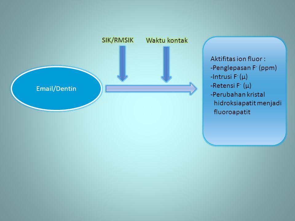 Email/Dentin Aktifitas ion fluor : -Penglepasan F - (ppm) -Intrusi F - (µ) -Retensi F - (µ) -Perubahan kristal hidroksiapatit menjadi fluoroapatit