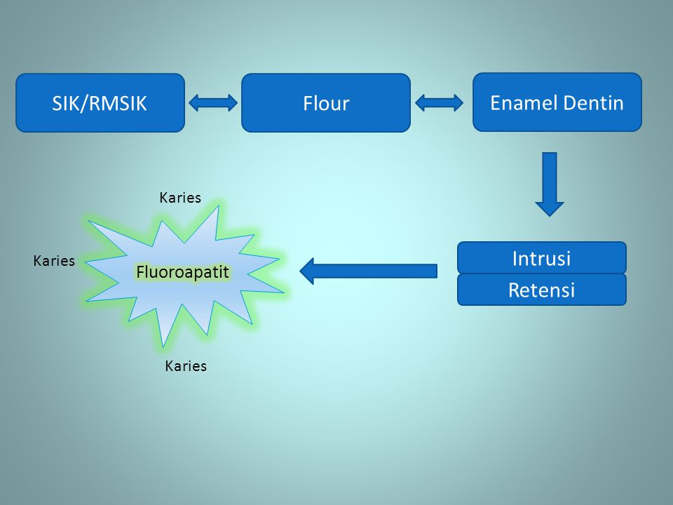 SIK/RMSIKFlour Enamel Dentin Retensi Intrusi Karies