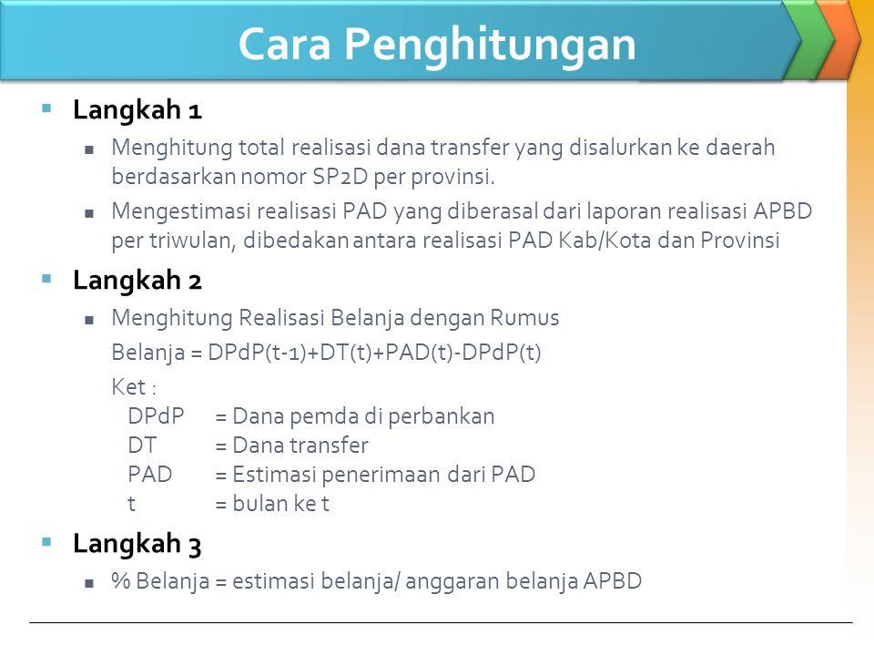 Estimasi Realisasi Penyerapan Belanja Daerah Secara Agregat Provinsi, Kabupaten, dan Kota s.d.
