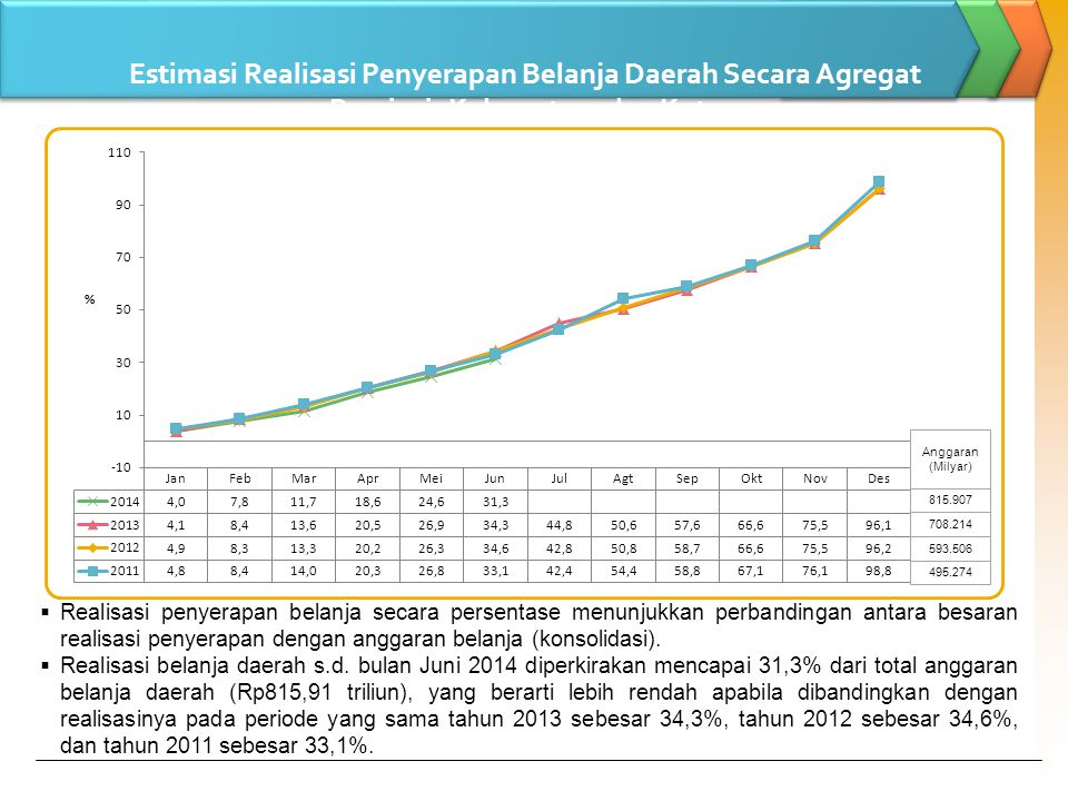Estimasi Realisasi Penyerapan Belanja Daerah Secara Agregat Provinsi, Kabupaten, dan Kota s.d Bulan Juni 2014 (dalam Persentase)  Realisasi penyerapan belanja secara persentase menunjukkan perbandingan antara besaran realisasi penyerapan dengan anggaran belanja (konsolidasi).