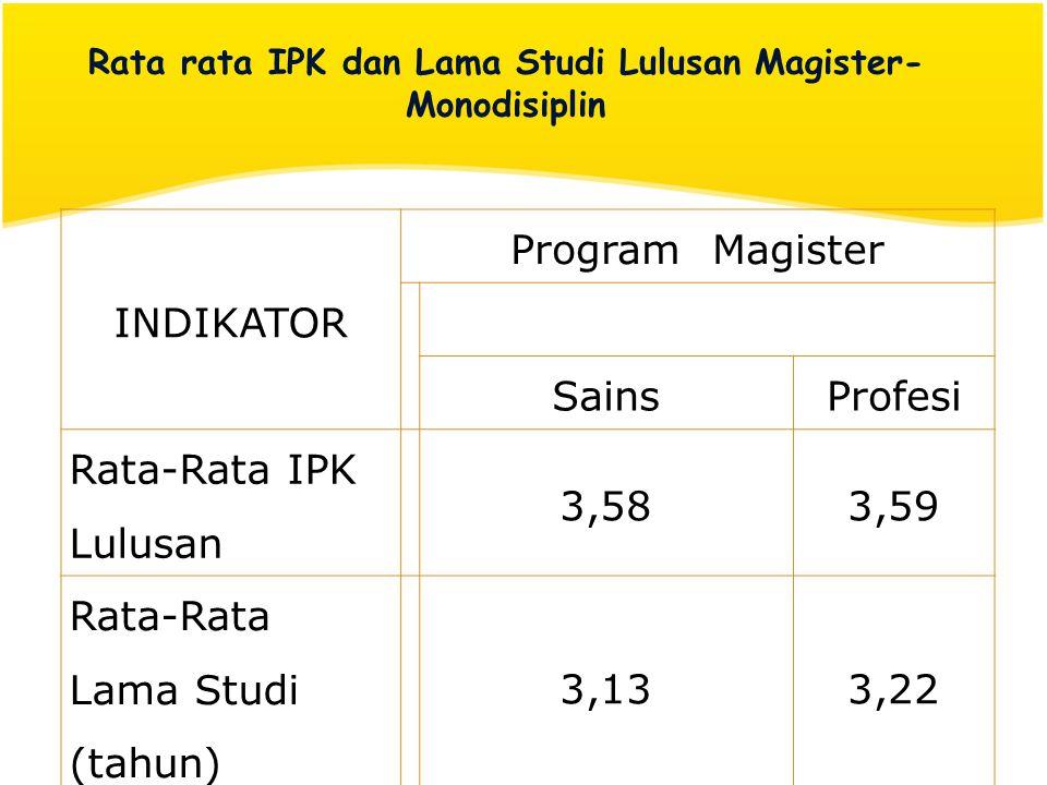 Rata rata IPK dan Lama Studi Lulusan Magister- Monodisiplin INDIKATOR Program Magister SainsProfesi Rata-Rata IPK Lulusan 3,583,59 Rata-Rata Lama Stud