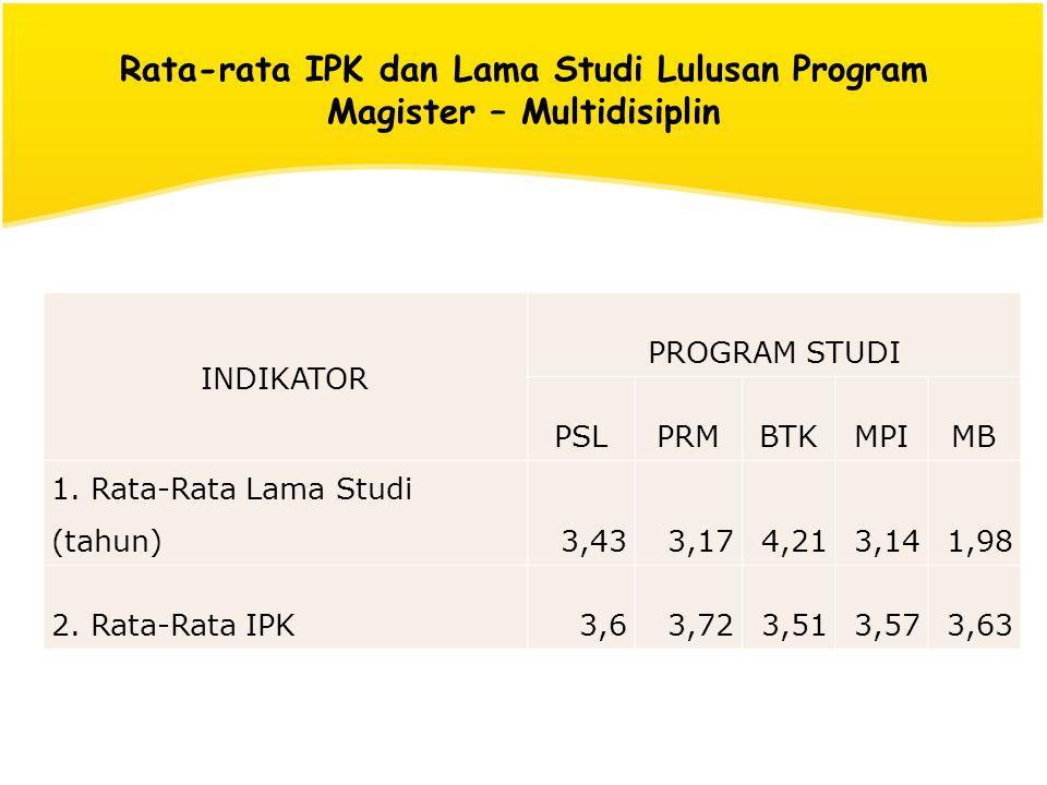 Rata-rata IPK dan Lama Studi Lulusan Program Magister – Multidisiplin INDIKATOR PROGRAM STUDI PSLPRMBTKMPIMB 1. Rata-Rata Lama Studi (tahun)3,433,174,