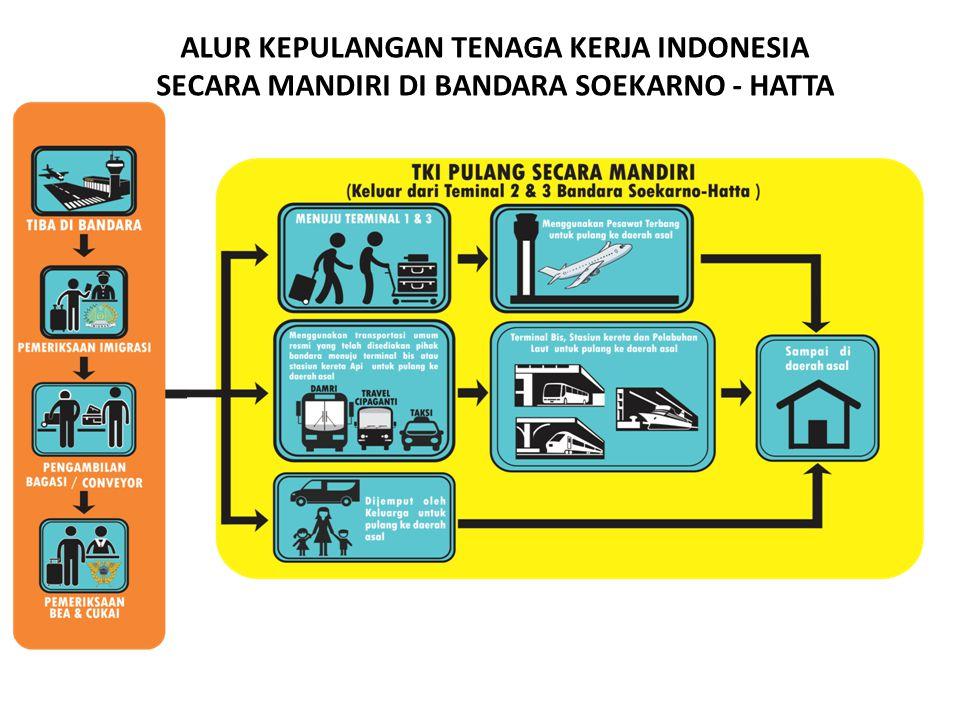 ALUR KEPULANGAN TENAGA KERJA INDONESIA SECARA MANDIRI DI BANDARA SOEKARNO - HATTA