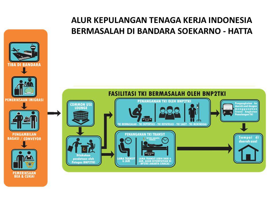 ALUR KEPULANGAN TENAGA KERJA INDONESIA BERMASALAH DI BANDARA SOEKARNO - HATTA